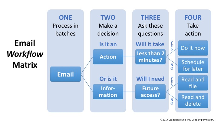 email workflow matrix
